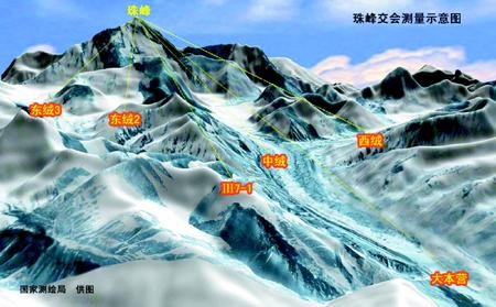 揭秘如何精确测量珠穆朗玛峰高程