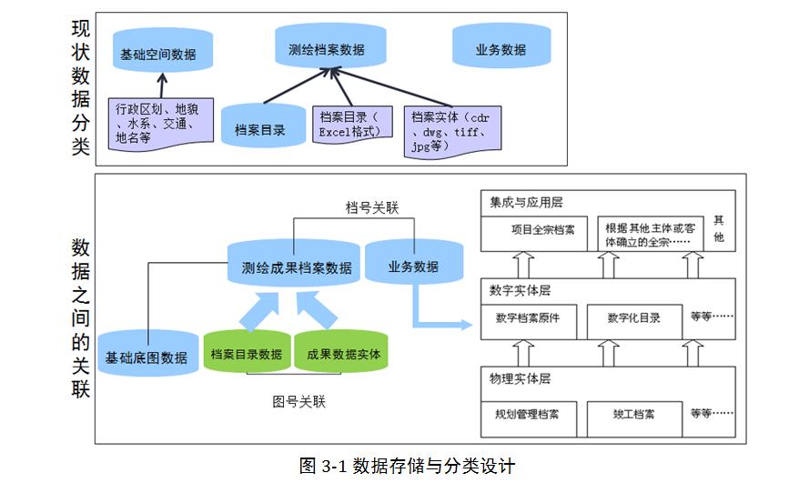 广东省测绘成果综合监管平台架构设计 - 科研技术列表图片