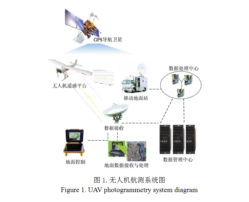 航测项目结构图