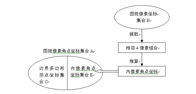 栅格数据图斑边界矢量化的一种简便算法