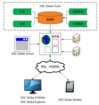 智能电网框架结构图