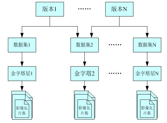 基于版本机制的影像数据管理逻辑结构图
