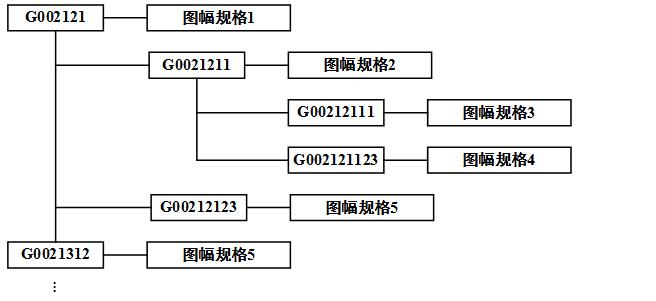 剖分组织树状结构示意图