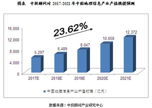 2017-2021年中國地理信息產業產值規模預測