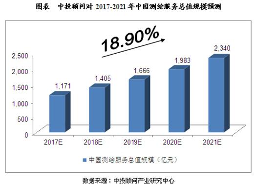 2017-2021年中國測繪服務總值規模預測