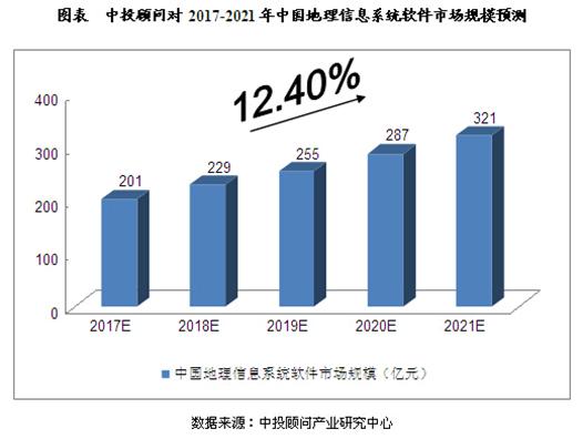 2017-2021年中國地理信息系統軟件市場規模預測